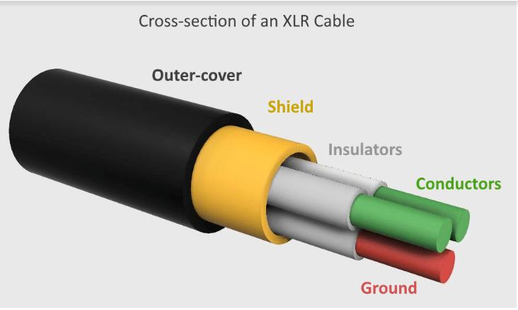 best XLR Cable